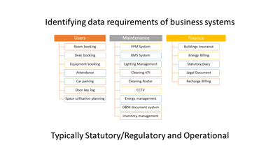 Identifying data requirements of business systems