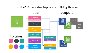 activeAIR is has a simple process utilising libraries