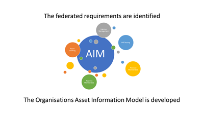 The federated requirements are identified