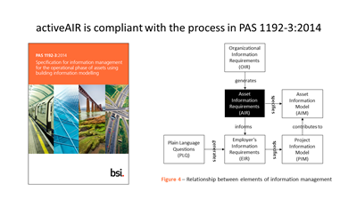 activeAIR is compliant with the process in PAS 1192-3:2014